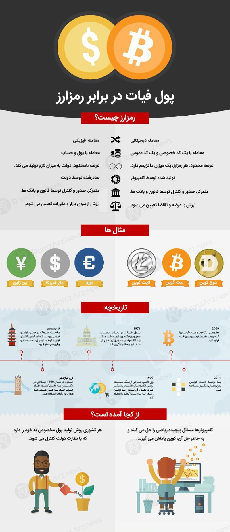 پول در مقابل ارز دیجیتال