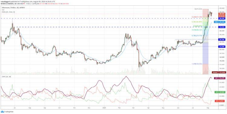 تحلیل تکنیکال قیمت بیت کوین و اتریوم