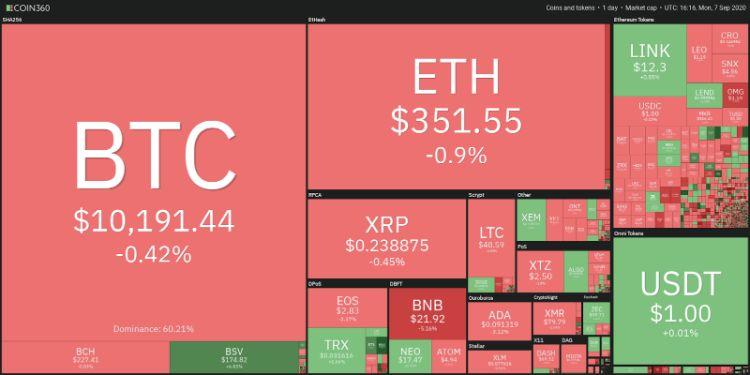 تحلیل تکنیکال هفتگی قیمت بیت کوین