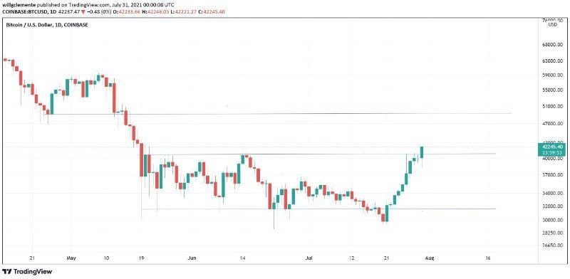 btc-price-shot-to-42k