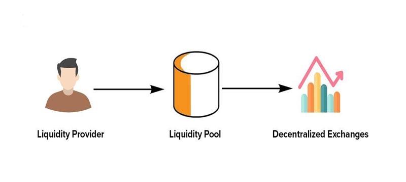 Liquidity-Pool