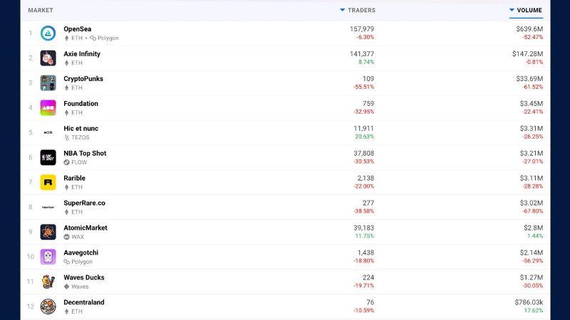 NFT Market Drop More Than 50%