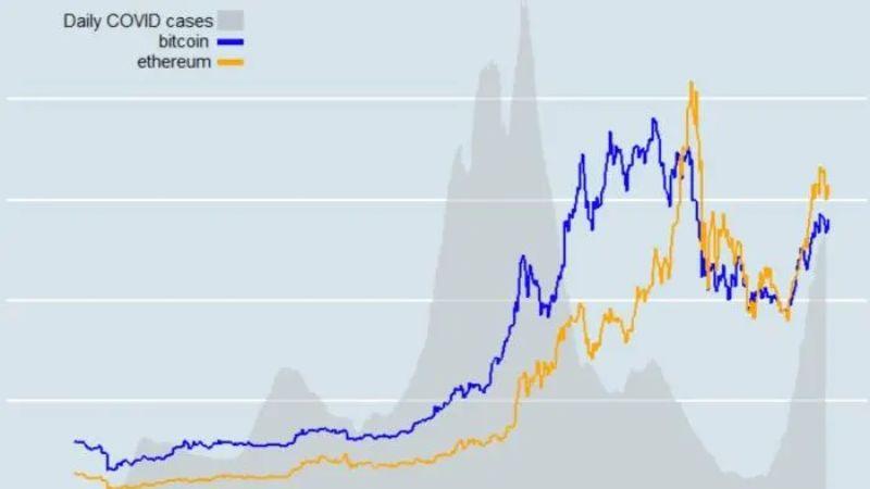 ارتباط کرونا و قیمت بیت کوین