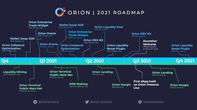 ارز دیجیتال Orion Protocol