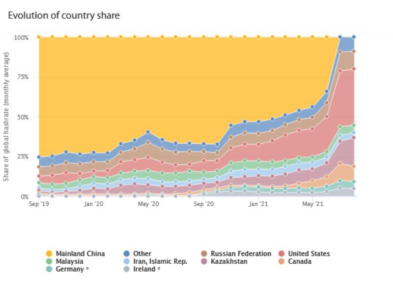 us-dominates-global-bitcoin-hash-rate